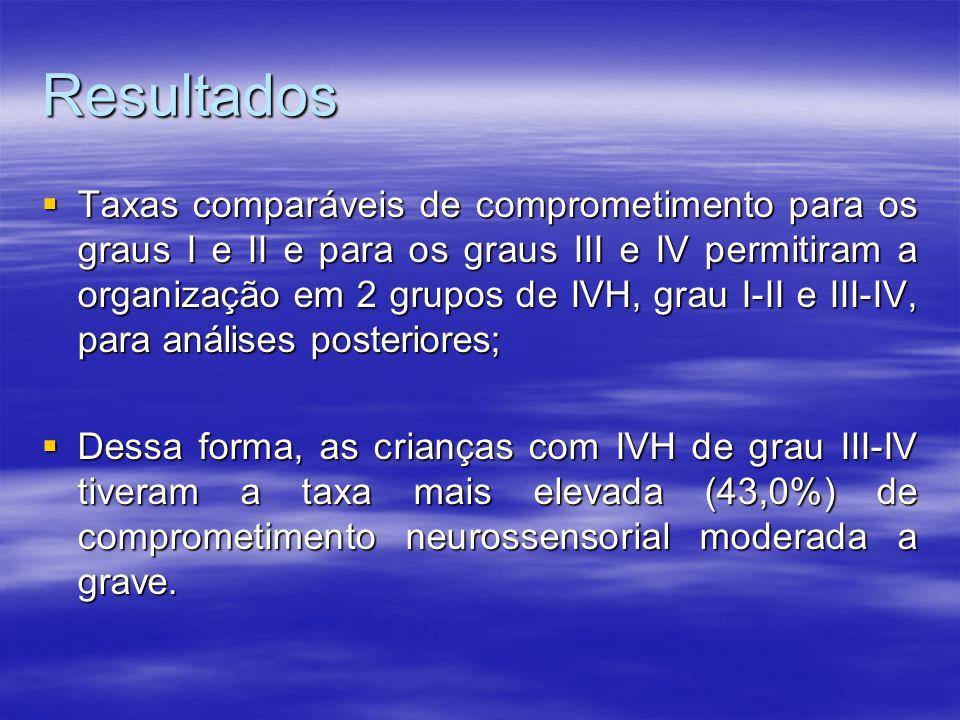 Resultados  Taxas comparáveis de comprometimento para os graus I e II e para os graus III e IV permitiram a organização em 2 grupos de IVH, grau I-II