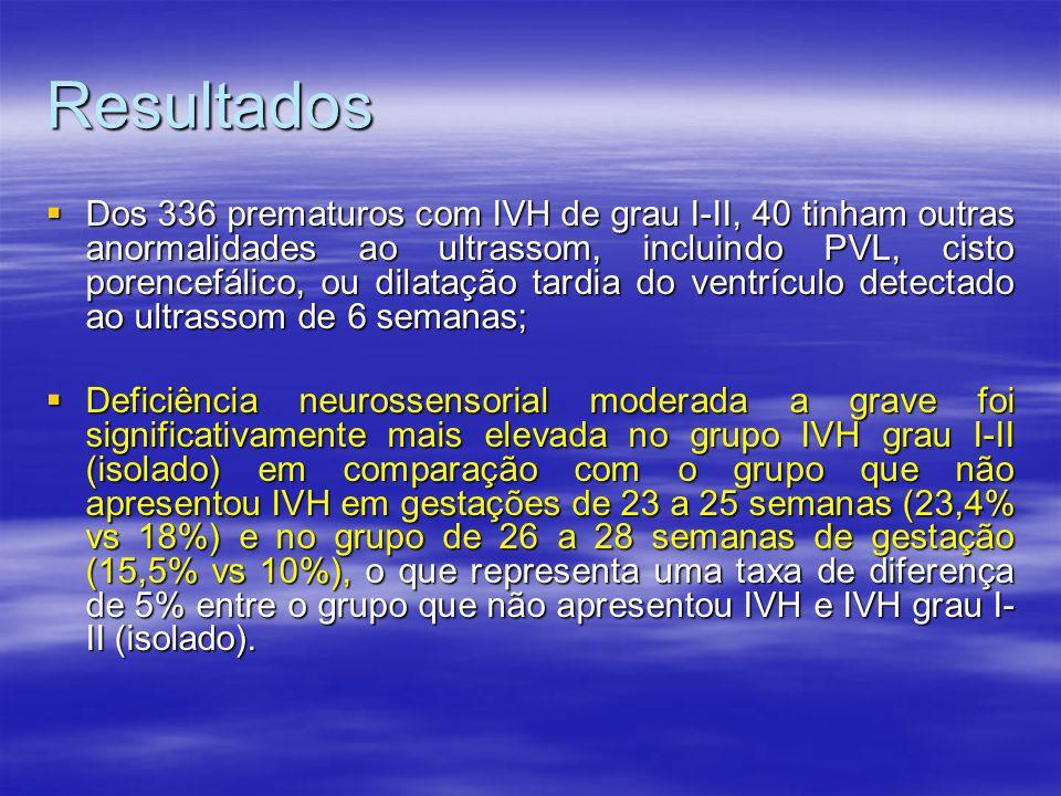 Resultados  Dos 336 prematuros com IVH de grau I-II, 40 tinham outras anormalidades ao ultrassom, incluindo PVL, cisto porencefálico, ou dilatação tardia do ventrículo detectado ao ultrassom de 6 semanas;  Deficiência neurossensorial moderada a grave foi significativamente mais elevada no grupo IVH grau I-II (isolado) em comparação com o grupo que não apresentou IVH em gestações de 23 a 25 semanas (23,4% vs 18%) e no grupo de 26 a 28 semanas de gestação (15,5% vs 10%), o que representa uma taxa de diferença de 5% entre o grupo que não apresentou IVH e IVH grau I- II (isolado).