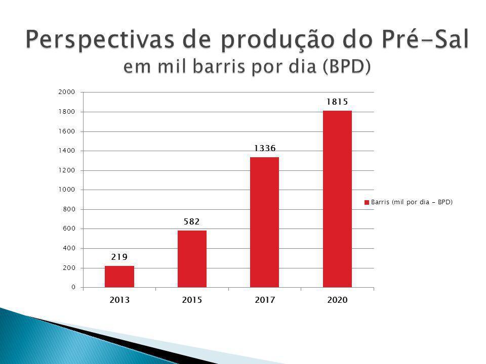  Capitalização – Favorável à utilização do FGTS na compra de ações da Petrobras.