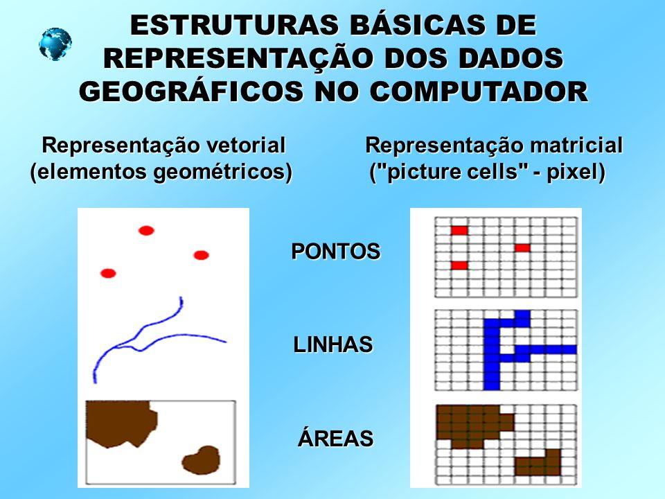 Representação vetorial (elementos geométricos) ESTRUTURAS BÁSICAS DE REPRESENTAÇÃO DOS DADOS GEOGRÁFICOS NO COMPUTADOR Representação matricial (