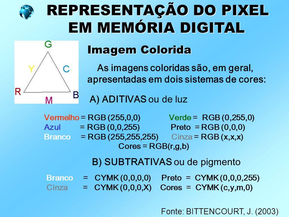 REPRESENTAÇÃO DO PIXEL EM MEMÓRIA DIGITAL EM MEMÓRIA DIGITAL Imagem Colorida As imagens coloridas são, em geral, apresentadas em dois sistemas de core