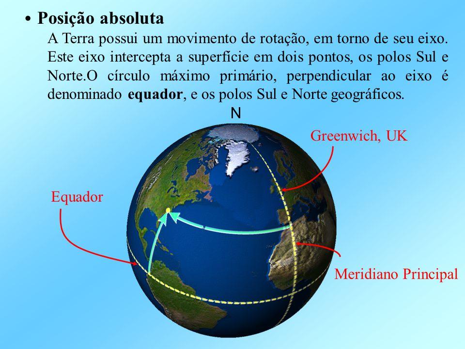 • Posição absoluta A Terra possui um movimento de rotação, em torno de seu eixo. Este eixo intercepta a superfície em dois pontos, os polos Sul e Nort