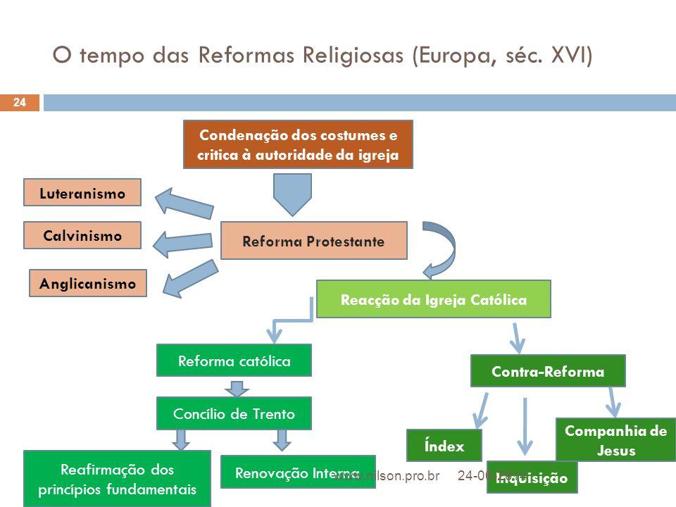O tempo das Reformas Religiosas (Europa, séc. XVI) Condenação dos costumes e critica à autoridade da igreja Reforma Protestante Luteranismo Calvinismo