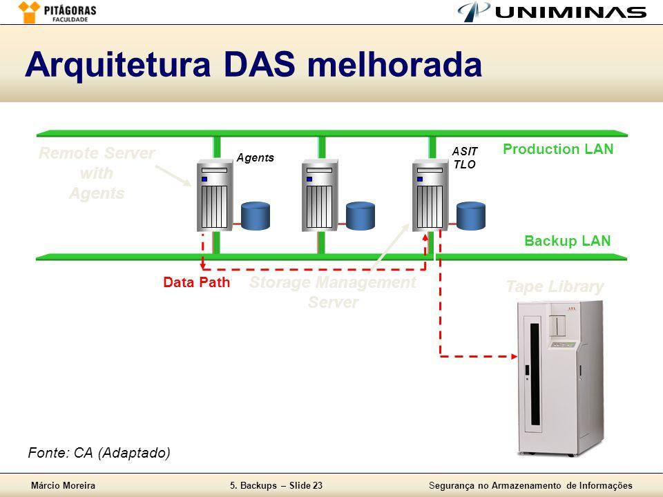 Márcio Moreira5. Backups – Slide 23Segurança no Armazenamento de Informações Arquitetura DAS melhorada Tape Library Remote Server with Agents Producti