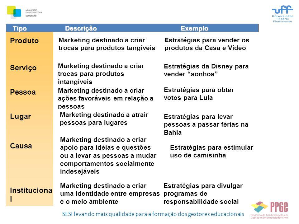 SESI levando mais qualidade para a formação dos gestores educacionais TipoDescriçãoExemplo Produto Marketing destinado a criar trocas para produtos ta