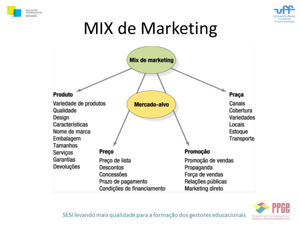 SESI levando mais qualidade para a formação dos gestores educacionais MIX de Marketing
