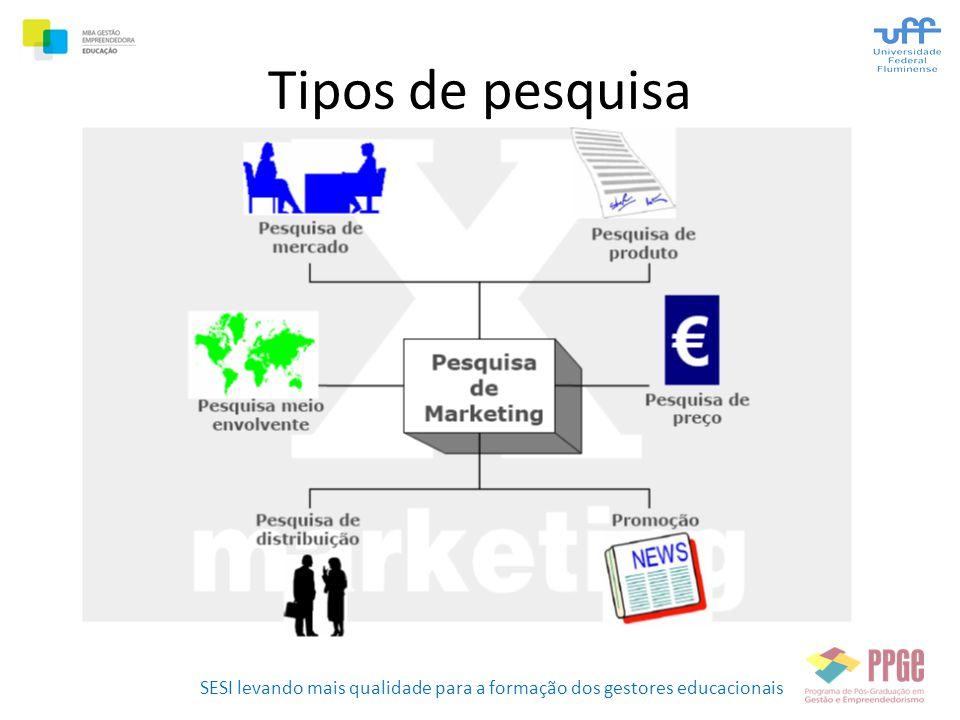 SESI levando mais qualidade para a formação dos gestores educacionais Tipos de pesquisa