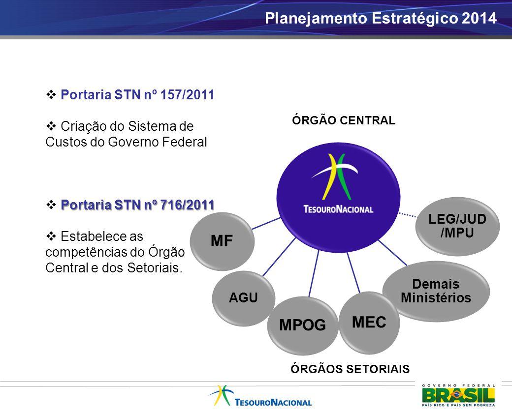  Portaria STN nº 157/2011  Criação do Sistema de Custos do Governo Federal Portaria STN nº 716/2011  Portaria STN nº 716/2011  Estabelece as compe