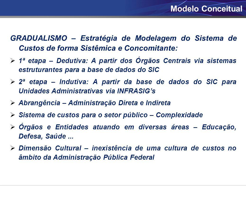 GRADUALISMO – Estratégia de Modelagem do Sistema de Custos de forma Sistêmica e Concomitante:  1ª etapa – Dedutiva: A partir dos Órgãos Centrais via