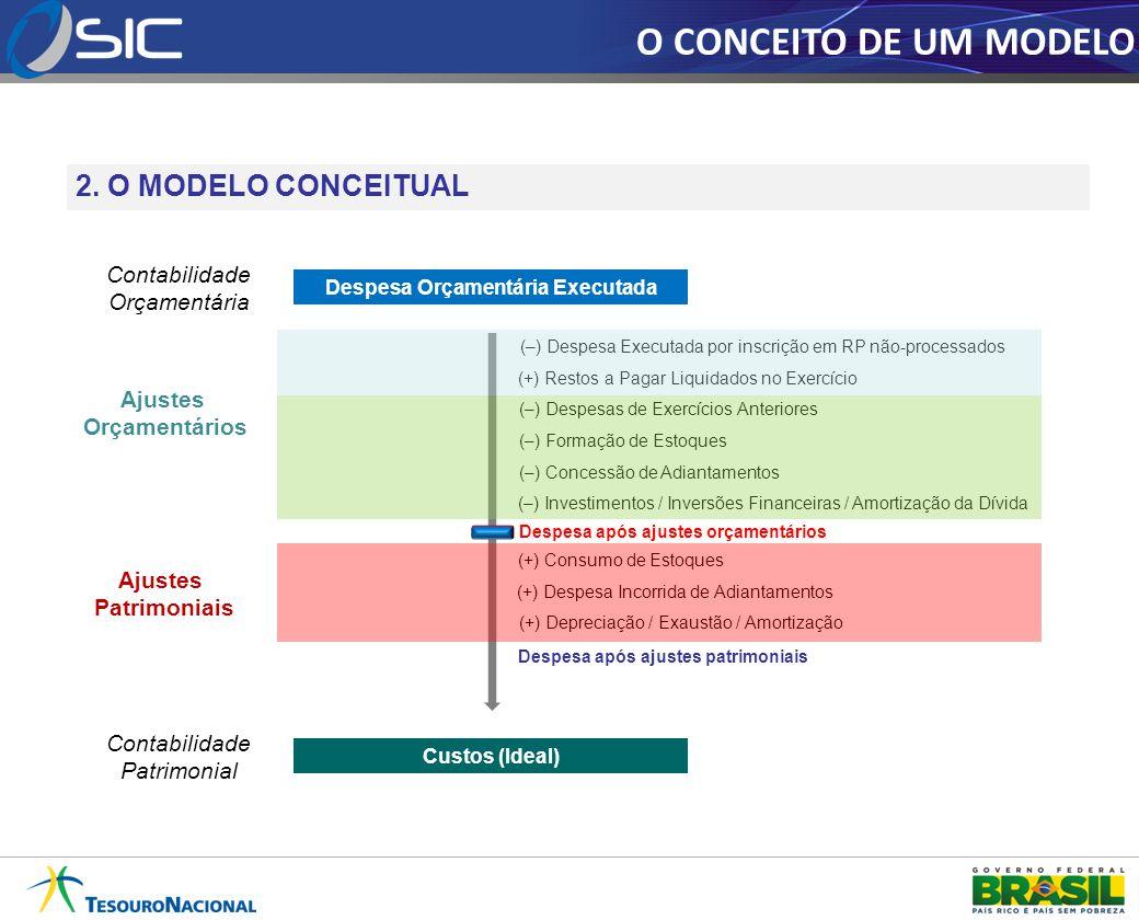 O CONCEITO DE UM MODELO 2. O MODELO CONCEITUAL Despesa Orçamentária Executada Custos (Ideal) (–) Despesa Executada por inscrição em RP não-processados