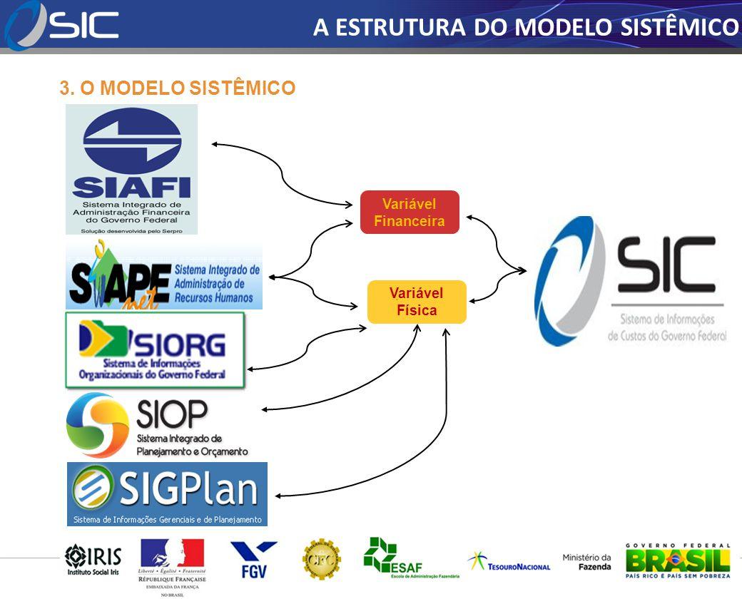 3. O MODELO SISTÊMICO Variável Financeira Variável Física A ESTRUTURA DO MODELO SISTÊMICO