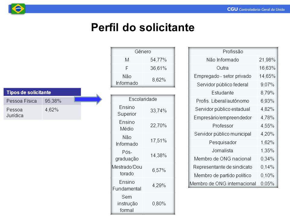 Perfil do solicitante Tipos de solicitante Pessoa Física95,38% Pessoa Jurídica 4,62%