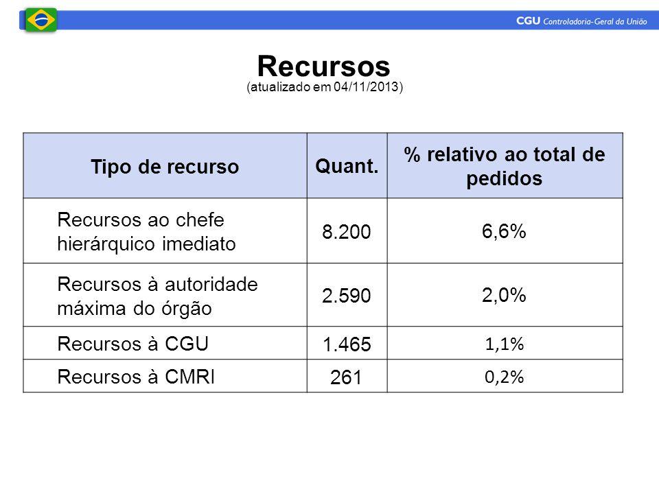 Recursos Tipo de recursoQuant. % relativo ao total de pedidos Recursos ao chefe hierárquico imediato 8.2006,6% Recursos à autoridade máxima do órgão 2