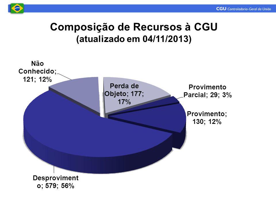 Composição de Recursos à CGU (atualizado em 04/11/2013)