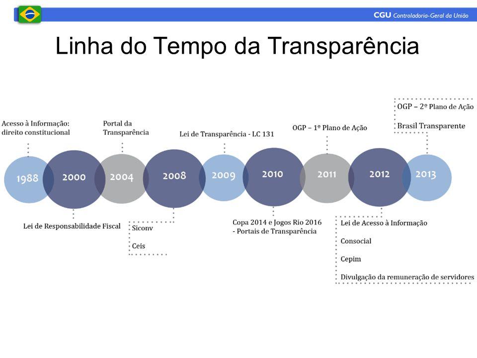 Linha do Tempo da Transparência