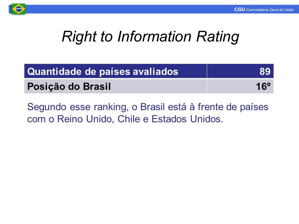 Quantidade de países avaliados89 Posição do Brasil16º Segundo esse ranking, o Brasil está à frente de países com o Reino Unido, Chile e Estados Unidos.