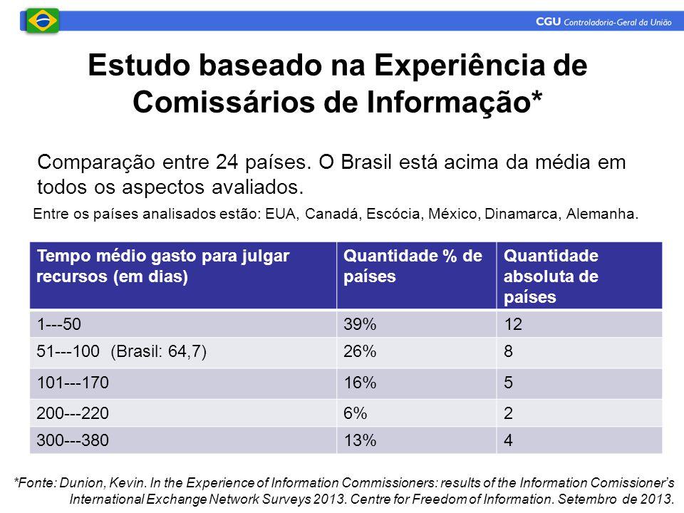 Tempo médio gasto para julgar recursos (em dias) Quantidade % de países Quantidade absoluta de países 1---5039%12 51---100 (Brasil: 64,7)26%8 101---17016%5 200---2206%2 300---38013%4 Estudo baseado na Experiência de Comissários de Informação* *Fonte: Dunion, Kevin.