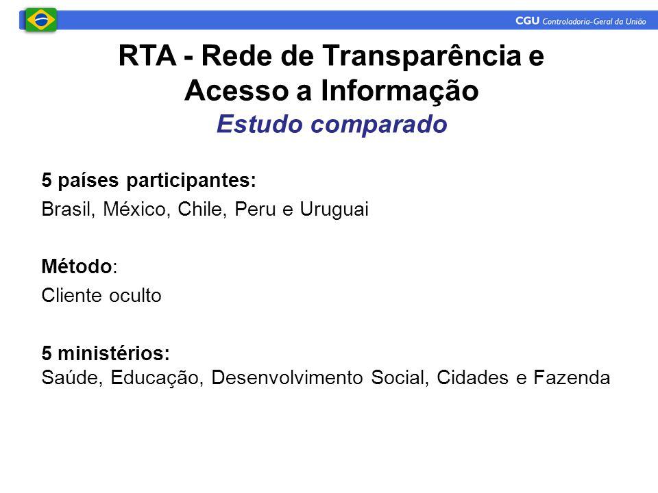 RTA - Rede de Transparência e Acesso a Informação Estudo comparado 5 países participantes: Brasil, México, Chile, Peru e Uruguai Método: Cliente oculto 5 ministérios: Saúde, Educação, Desenvolvimento Social, Cidades e Fazenda