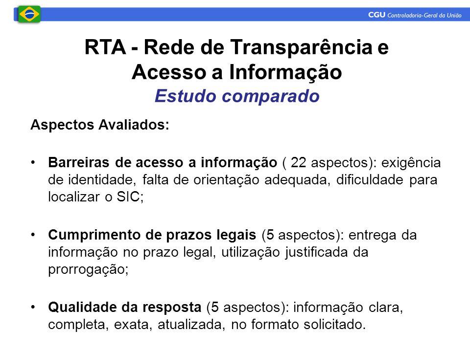 Aspectos Avaliados: •Barreiras de acesso a informação ( 22 aspectos): exigência de identidade, falta de orientação adequada, dificuldade para localiza