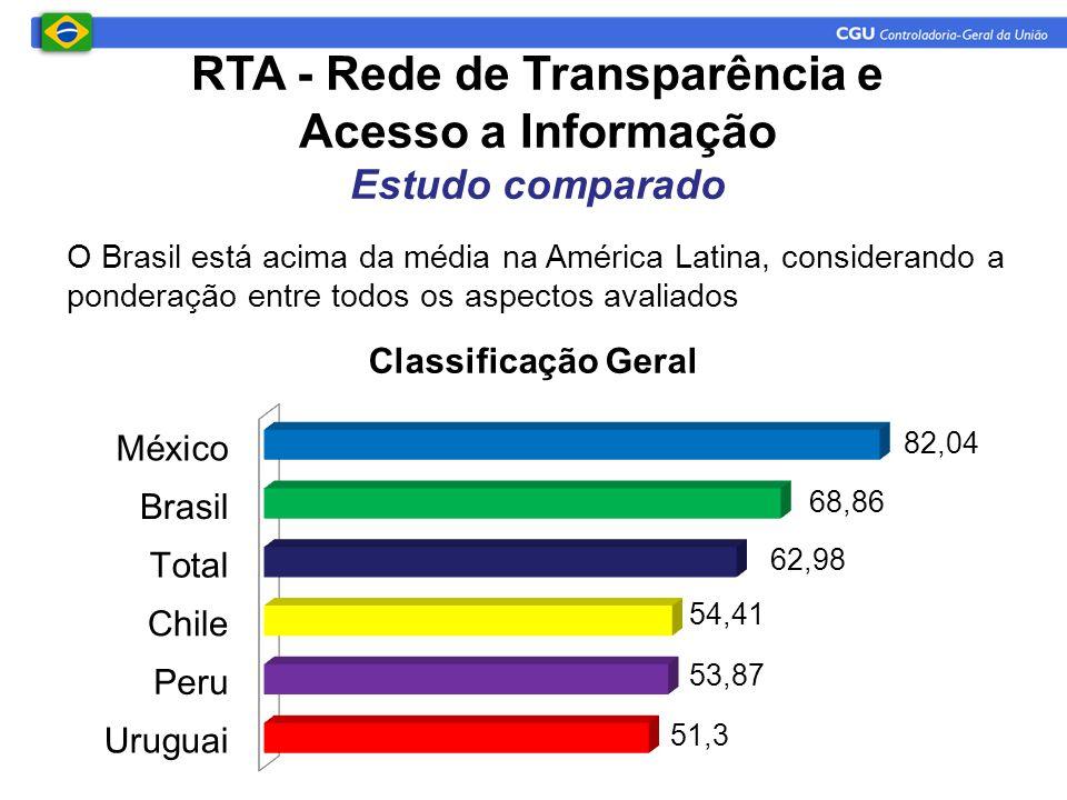 O Brasil está acima da média na América Latina, considerando a ponderação entre todos os aspectos avaliados RTA - Rede de Transparência e Acesso a Informação Estudo comparado
