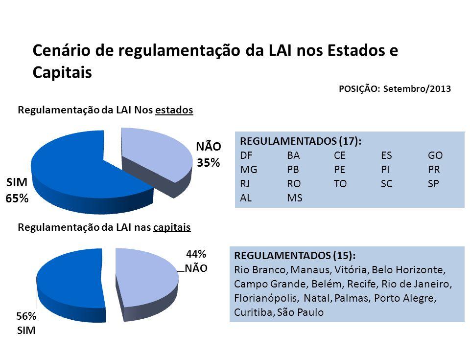 Cenário de regulamentação da LAI nos Estados e Capitais Regulamentação da LAI Nos estados Regulamentação da LAI nas capitais POSIÇÃO: Setembro/2013 RE