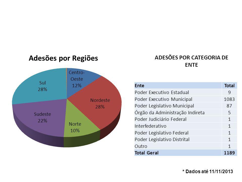 * Dados até 11/11/2013 ADESÕES POR CATEGORIA DE ENTE EnteTotal Poder Executivo Estadual9 Poder Executivo Municipal1083 Poder Legislativo Municipal87 Ó