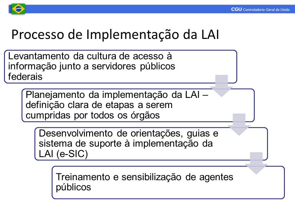 Processo de Implementação da LAI Levantamento da cultura de acesso à informação junto a servidores públicos federais Planejamento da implementação da LAI – definição clara de etapas a serem cumpridas por todos os órgãos Desenvolvimento de orientações, guias e sistema de suporte à implementação da LAI (e-SIC) Treinamento e sensibilização de agentes públicos