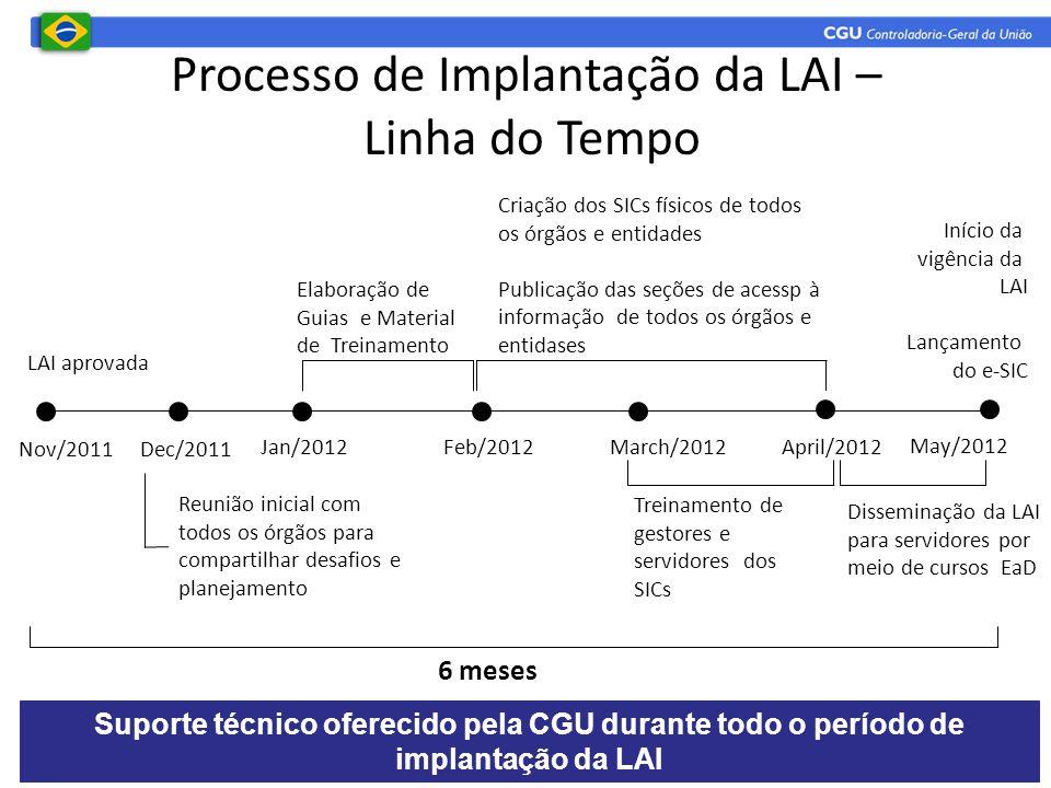 Processo de Implantação da LAI – Linha do Tempo LAI aprovada Reunião inicial com todos os órgãos para compartilhar desafios e planejamento Elaboração