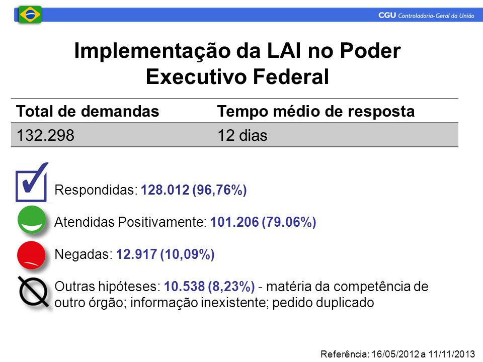 Implementação da LAI no Poder Executivo Federal Total de demandasTempo médio de resposta 132.29812 dias  Respondidas: 128.012 (96,76%)  Atendidas Positivamente: 101.206 (79.06%)  Negadas: 12.917 (10,09%)  Outras hipóteses: 10.538 (8,23%) - matéria da competência de  outro órgão; informação inexistente; pedido duplicado Referência: 16/05/2012 a 11/11/2013