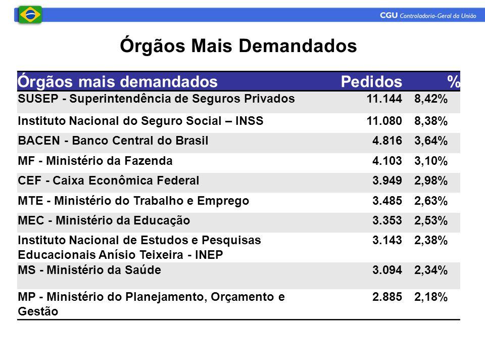 Órgãos Mais Demandados Órgãos mais demandadosPedidos% SUSEP - Superintendência de Seguros Privados11.1448,42% Instituto Nacional do Seguro Social – IN