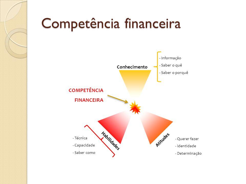 Competência financeira COMPETÊNCIA FINANCEIRA COMPETÊNCIA FINANCEIRA Conhecimento - Informação - Saber o quê - Saber o porquê Atitudes - Querer fazer