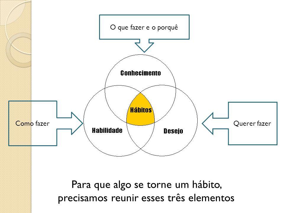 O que fazer e o porquê Querer fazer Como fazer Para que algo se torne um hábito, precisamos reunir esses três elementos