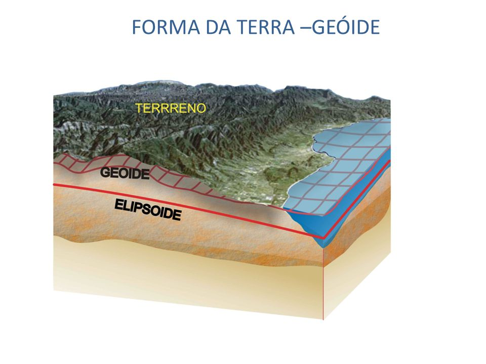 FORMA DA TERRA –GEÓIDE