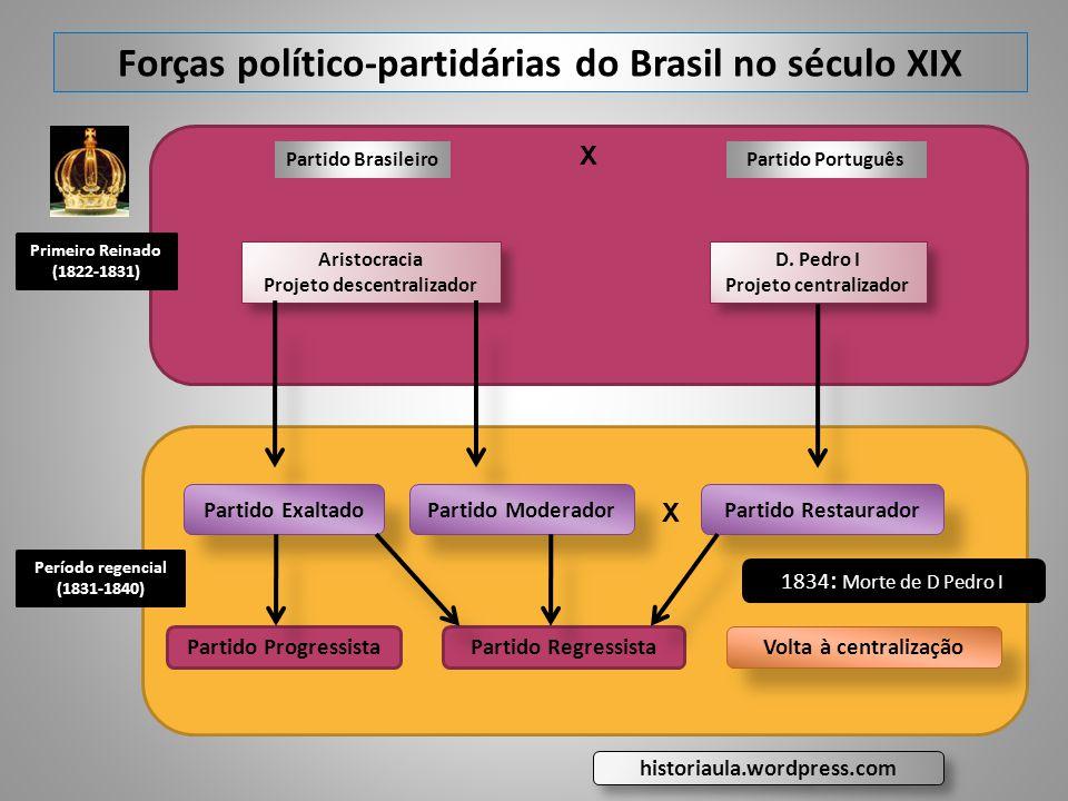 Forças político-partidárias do Brasil no século XIX Primeiro Reinado (1822-1831) Partido BrasileiroPartido Português Aristocracia Projeto descentraliz