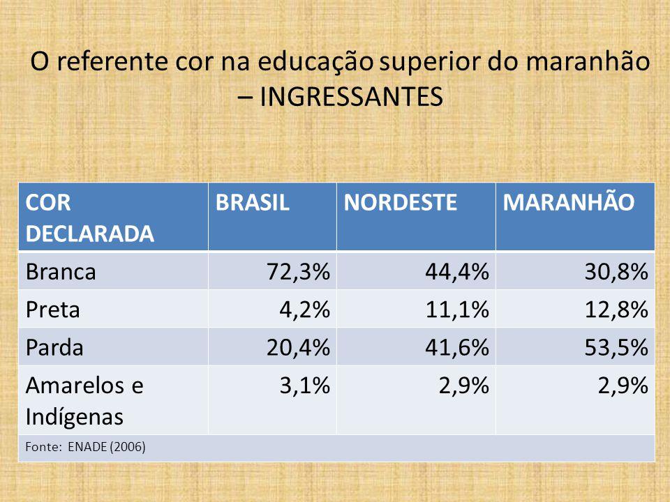 O referente cor na educação superior do maranhão – INGRESSANTES COR DECLARADA BRASILNORDESTEMARANHÃO Branca72,3%44,4%30,8% Preta4,2%11,1%12,8% Parda20