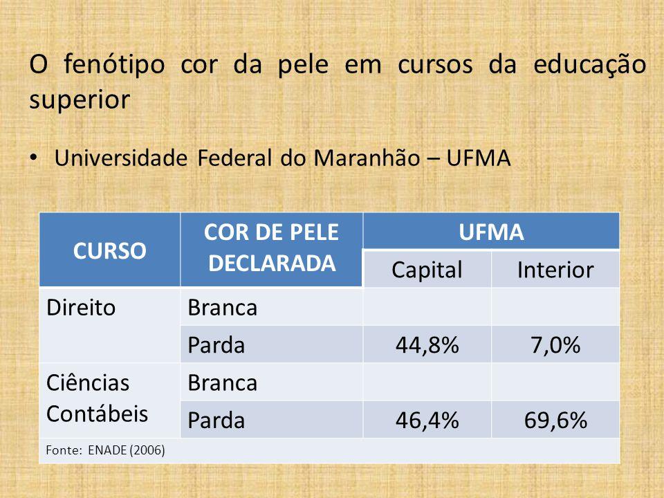 CURSOCOR DE PELE DECLARADA UEMA CapitalInterior Normal Superior Branca Parda69,3%60,9% Fonte: ENADE (2006) O fenótipo cor da pele em cursos da educação superior • Universidade Estadual do Maranhão – UEMA
