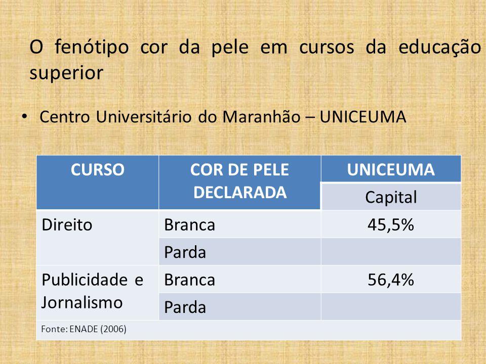 CURSOCOR DE PELE DECLARADA UNICEUMA Capital DireitoBranca45,5% Parda Publicidade e Jornalismo Branca56,4% Parda Fonte: ENADE (2006) O fenótipo cor da