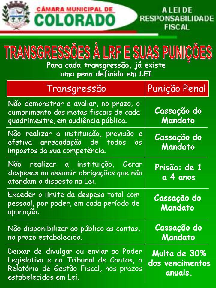 Para cada transgressão, já existe uma pena definida em LEI Não demonstrar e avaliar, no prazo, o cumprimento das metas fiscais de cada quadrimestre, em audiência pública.