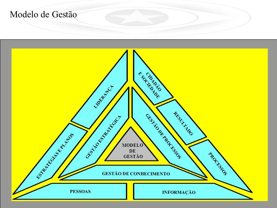 GESTÃO ESTRATÉGICA GESTÃO DE PROCESSOS GESTÃO DE CONHECIMENTO MODELO DE GESTÃO CIDADÃO E SOCIEDADE PROCESSOS RESULTADO LIDERANÇA ESTRATÉGIAS E PLANOS PESSOAS INFORMAÇÃO Modelo de Gestão