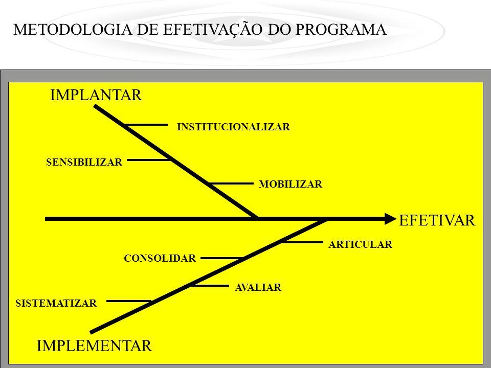EFETIVAR IMPLANTAR IMPLEMENTAR MOBILIZAR INSTITUCIONALIZAR SENSIBILIZAR ARTICULAR CONSOLIDAR AVALIAR SISTEMATIZAR METODOLOGIA DE EFETIVAÇÃO DO PROGRAMA