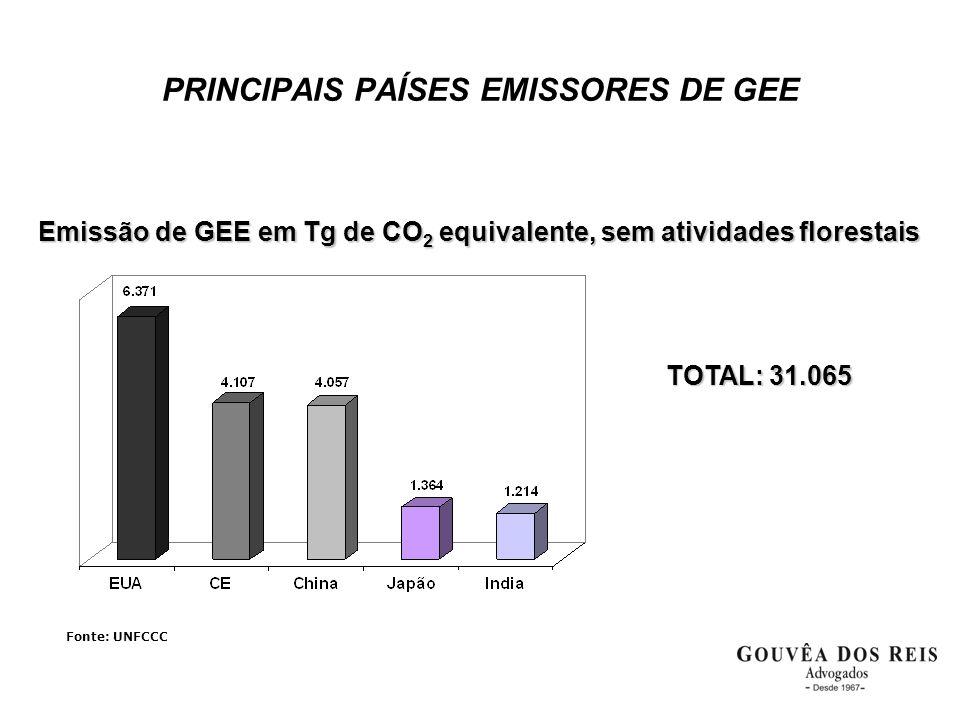 Emissão de GEE em Tg de CO 2 equivalente, sem atividades florestais Emissão de GEE em Tg de CO 2 equivalente, sem atividades florestais TOTAL: 31.065