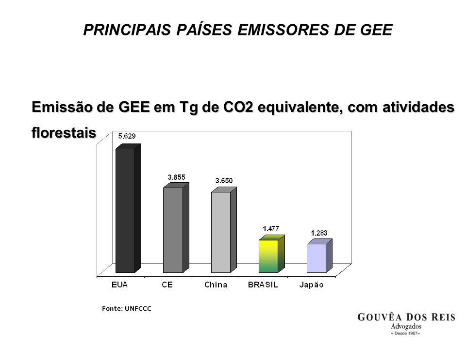 Emissão de GEE em Tg de CO2 equivalente, com atividades florestais Fonte: UNFCCC PRINCIPAIS PAÍSES EMISSORES DE GEE