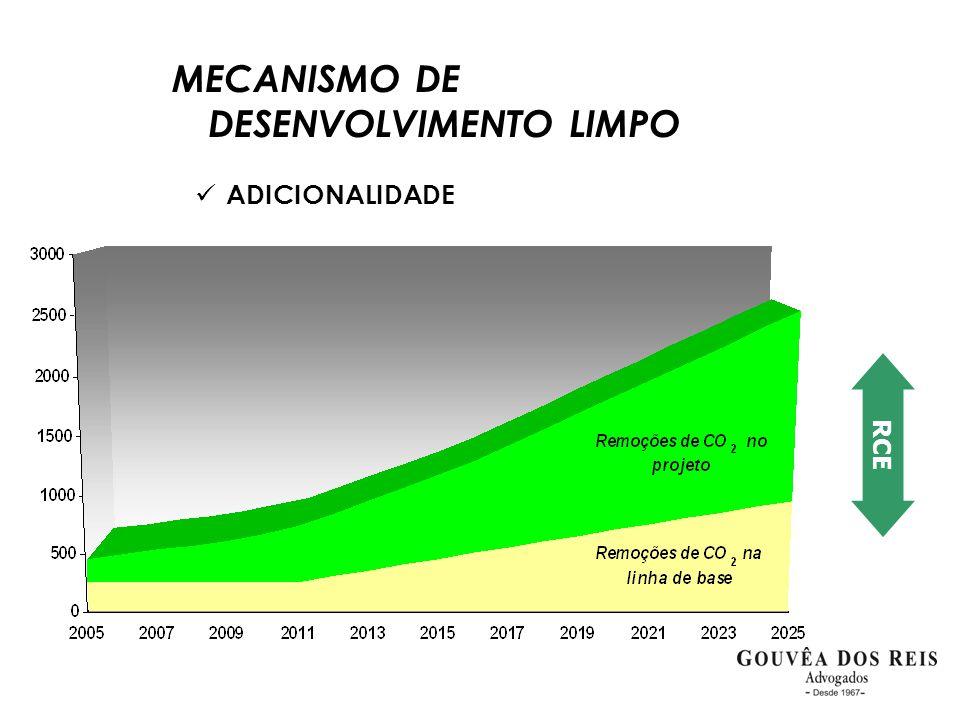  ADICIONALIDADE MECANISMO DE DESENVOLVIMENTO LIMPO RCE