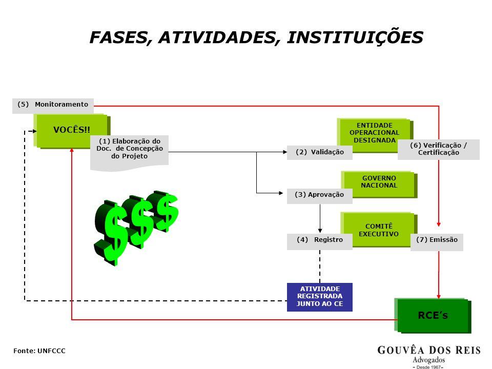 FASES, ATIVIDADES, INSTITUIÇÕES VOCÊS!! (1) Elaboração do Doc. de Concepção do Projeto RCE's (5) Monitoramento COMITÊ EXECUTIVO GOVERNO NACIONAL (3) A