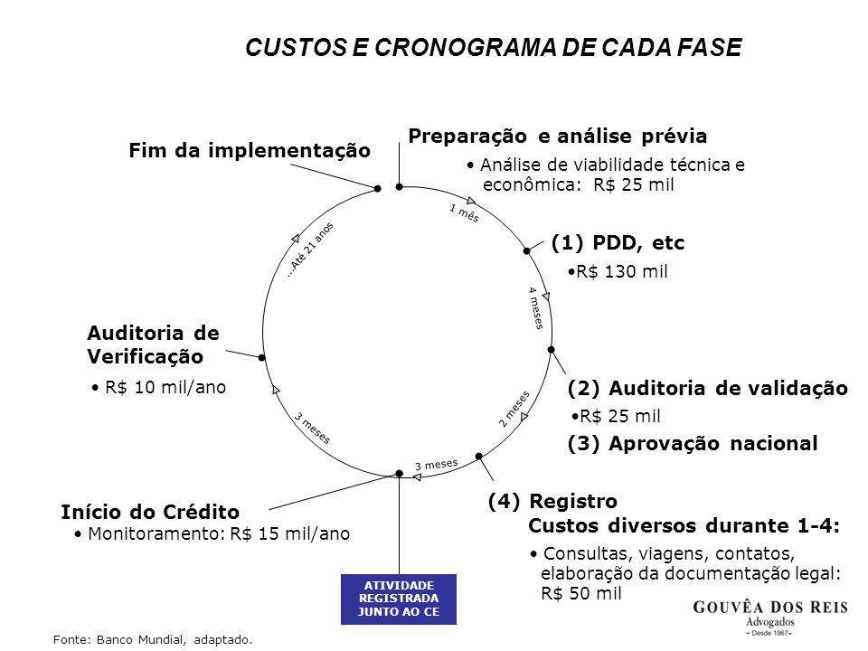 Preparação e análise prévia (1) PDD, etc (2) Auditoria de validação Custos diversos durante 1-4: Auditoria de Verificação Início do Crédito Fim da imp