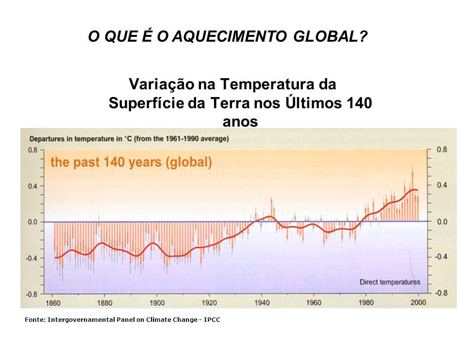 Variação na Temperatura da Superfície da Terra nos Últimos 140 anos Fonte: Intergovernamental Panel on Climate Change - IPCC O QUE É O AQUECIMENTO GLO