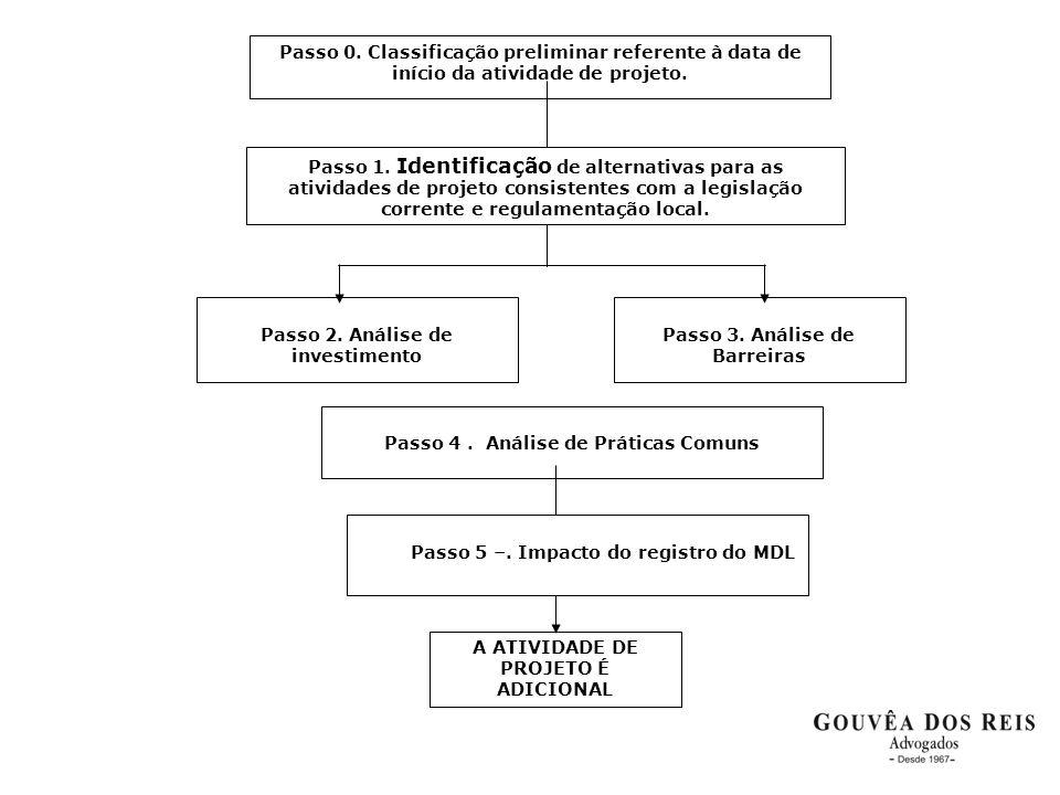 Passo 0. Classificação preliminar referente à data de início da atividade de projeto. Passo 4. Análise de Práticas Comuns A ATIVIDADE DE PROJETO É ADI