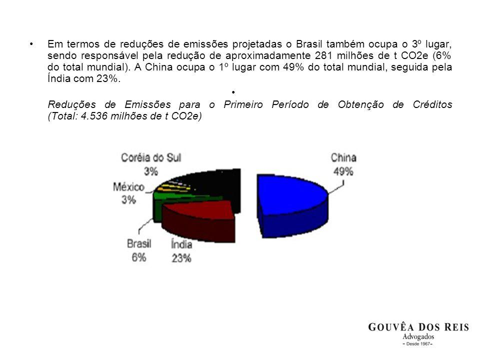 •Em termos de reduções de emissões projetadas o Brasil também ocupa o 3º lugar, sendo responsável pela redução de aproximadamente 281 milhões de t CO2
