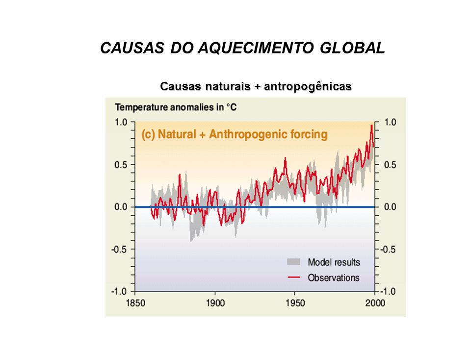 Causas naturais + antropogênicas CAUSAS DO AQUECIMENTO GLOBAL