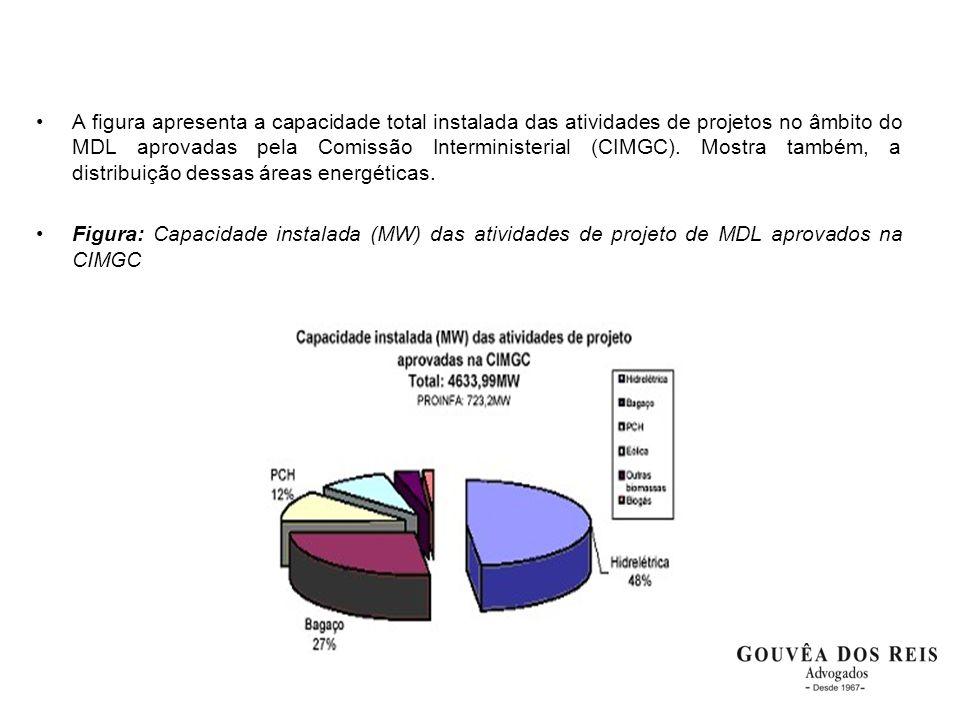 •A figura apresenta a capacidade total instalada das atividades de projetos no âmbito do MDL aprovadas pela Comissão Interministerial (CIMGC). Mostra